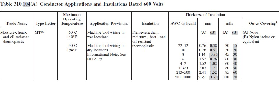 Northern arizona wind sun mtw rated cable 40 0000 awg description from nec table 310104a keyboard keysfo Image collections