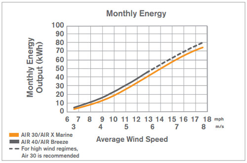 Primus Wind Power AIR 40 power graph